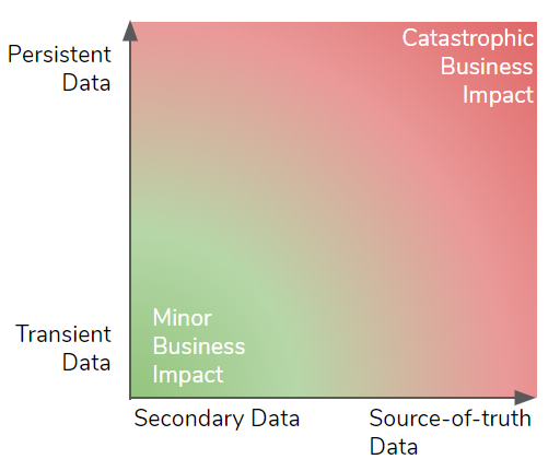 Fig 4. Types of data and the impact of their loss on businesses