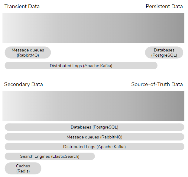 Fig 5. Data type continuum's and typical data store usage