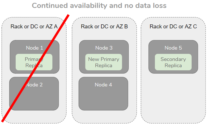 Fig 7. Loss of a single failure domain does not impact availability or cause data loss