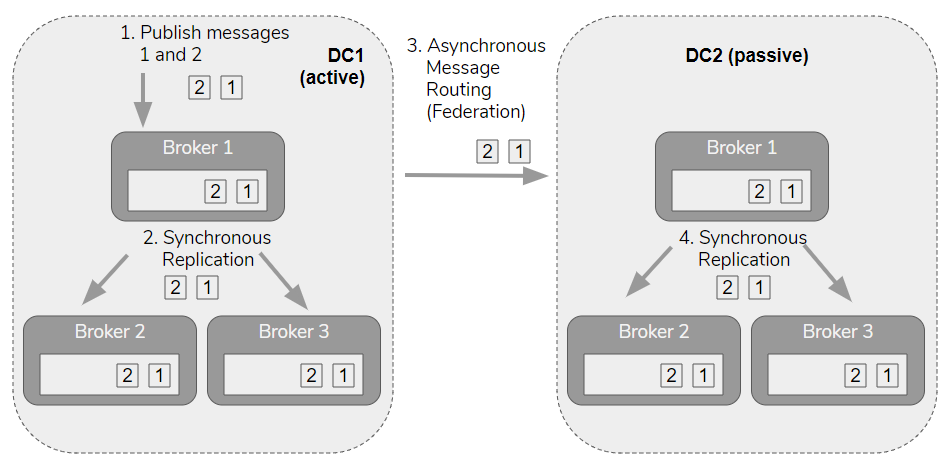 Fig 8. Messages are replicated to the passive data center