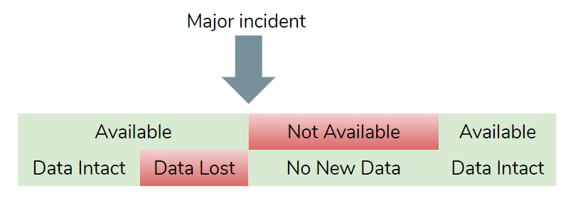 Fig 3. Availability and data loss may or may not overlap