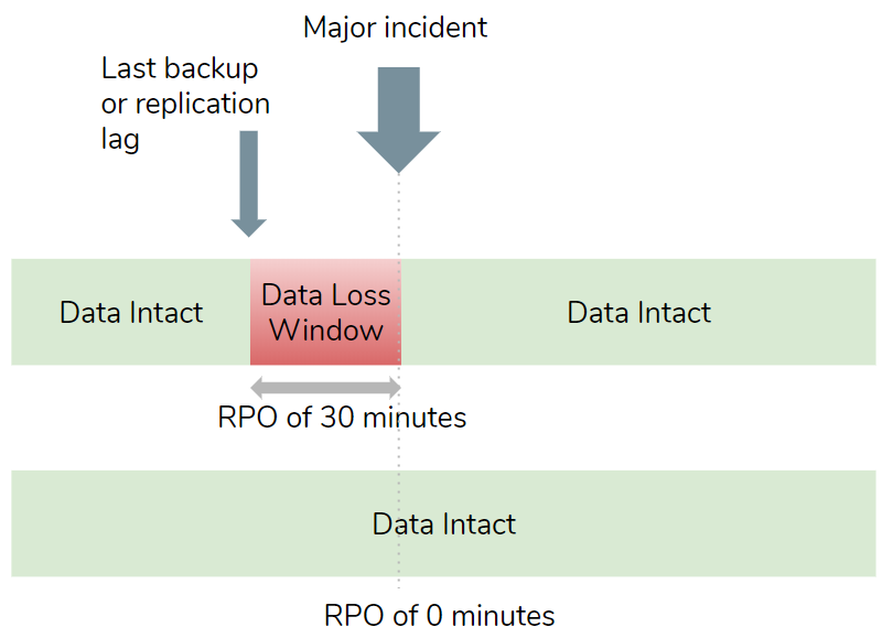 Fig 1. RPO defines the acceptable data loss window in the event of a disaster
