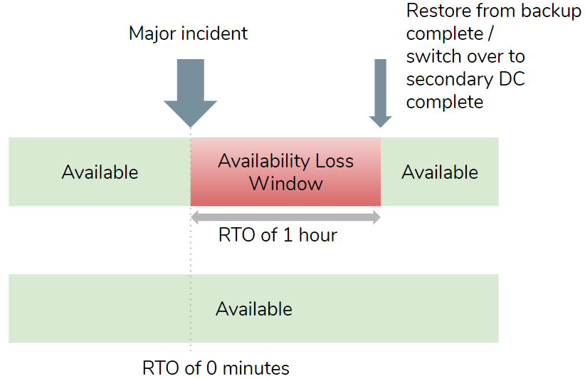Fig 2. RTO defines the acceptable availability loss window in the event of a disaster